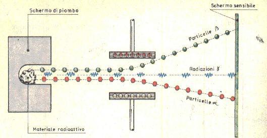 Età radioattiva equazione di datazione