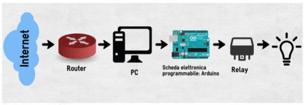 Domotica: schema progetto btbh relay