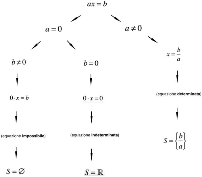 Risoluzione di equazioni numeriche intere e fratte - Tavola di tracciamento secondo grado ...