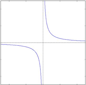 Iperbole equialtera: funzione discontnua con limiti infiniti