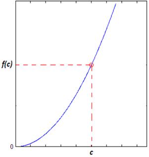 Funzioni continue: parabola y = x^2