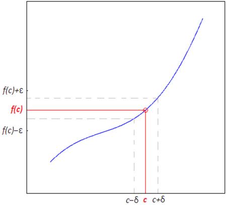 Definizione di funzione continua in un punto secondo Cauchy