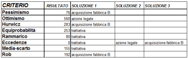 problem-solving-avanzato-incertezza-02