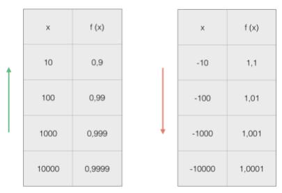 Andamento valori funzione per x che tende a infinito