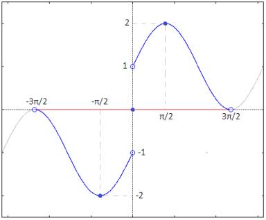 Teorema Dei Valori Intermedi.Teorema Di Darboux O Dei Valori Intermedi Matematicamente