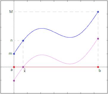 Teorema di Darboux - Funzioni continue f(x) e g(x)