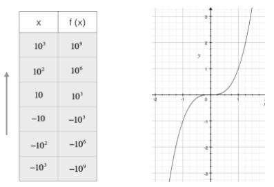 Grafico e andamento funzione y=x^3