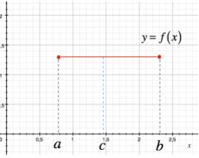 Grafico funzione costante