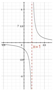 Limite Finito Per X Che Tende A Un Valore Finito.Limite Infinito Di Una Funzione Per X Che Tende A Un Valore Finito
