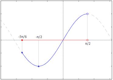 Grafico funzione y = sin(x)