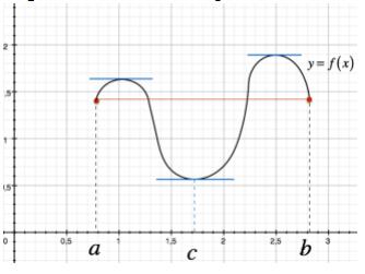 Grafico funzione tangente punti con derivata nulla