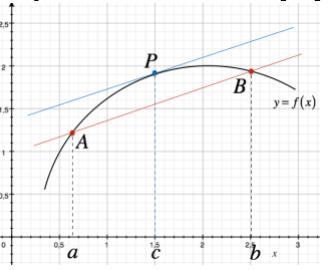 Interpretazione geometrica del teorema di Lagrange