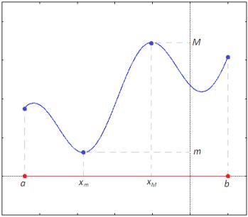 Teorema Dei Valori Intermedi.Teorema Di Weierstrass Matematicamente