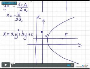Videolezione sulla parabola