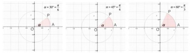 Angoli di 30°, 45° e 60° sulla circonferenza goniometrica