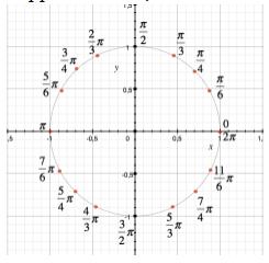 Le funzioni seno e coseno matematicamente for Punto p esterno alla circonferenza
