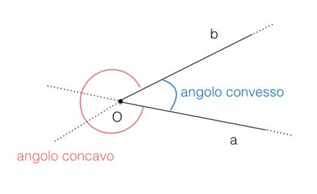 Angolo concavo e angolo convesso