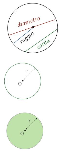 Circonferenza, cerchio, raggio e corda