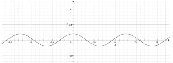 Grafico funzione coseno: cosinusoide