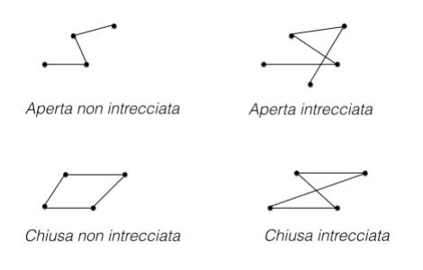 Esempi di linee spezzate: aperta non intrecciata, aperta intrecciata, chiusa non intrecciata, chiusa intrecciata