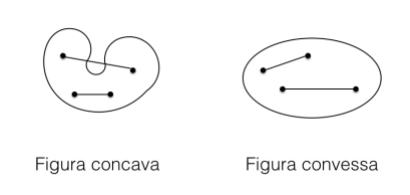 Figura geometrica concava e figura convessa