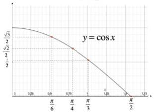 Grafico funzione coseno nell'intervallo (0; π/2)