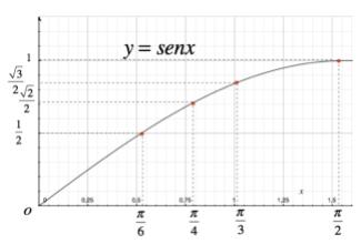 Grafico della funzione seno nell'intervallo (0; π/2)