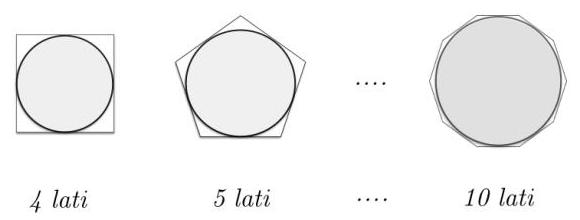 Approssimazione per eccesso della lunghezza della circonferenza tramite poligoni circoscritti