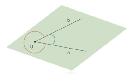 rappresentazione-angolo