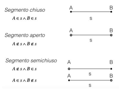 Rappresentazione segmento chiuso, segmento aperto e segmento semichiuso