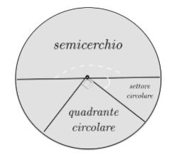 Semicerchio, quadrante circolare e settore circolare