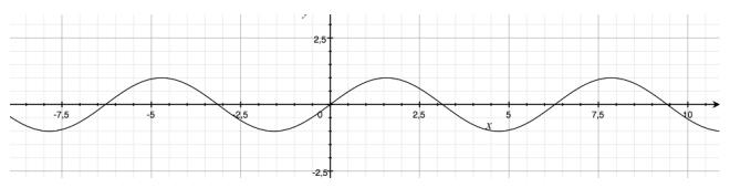 Grafico funzione seno: sinusoide