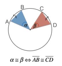 Teorema: angoli al centro congruenti corrispondono corde congruenti
