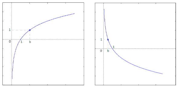 Definizione di logaritmo