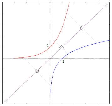 Grafici delle funzioni esponenziale e logaritmo