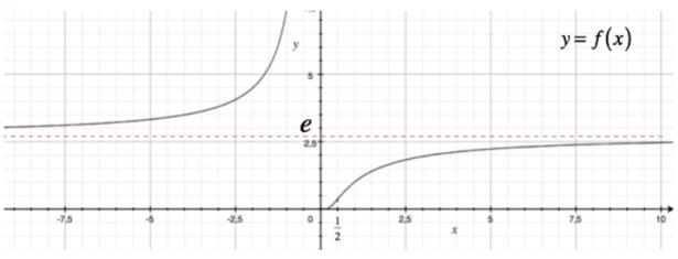 Esempi di studio di funzione matematicamente for Studio di funzione a due variabili