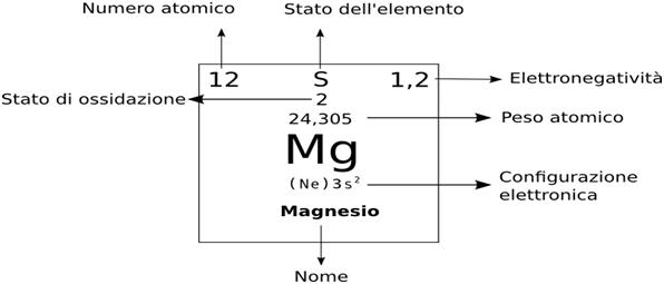 Tavola periodica degli elementi matematicamente - Tavola periodica degli elementi spiegazione ...