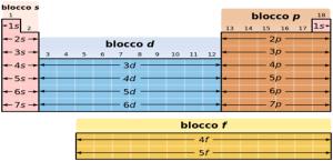 Tavola periodica degli elementi matematicamente - Tavola periodica gruppi e periodi ...