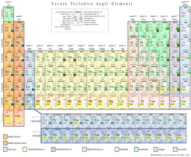 Tavola periodica degli elementi matematicamente - Tavola periodica di mendeleev ...