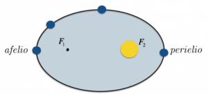 orbite-ellittiche