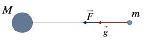 campo-gravitazionale