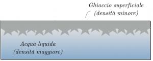 dilatazione-dei-liquidi