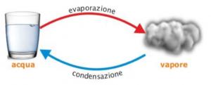 evaporazione-condensazione