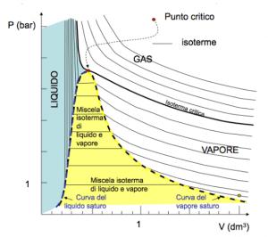 diagramma-di-stato