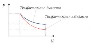 trasformazione-isoterma-adiabatica