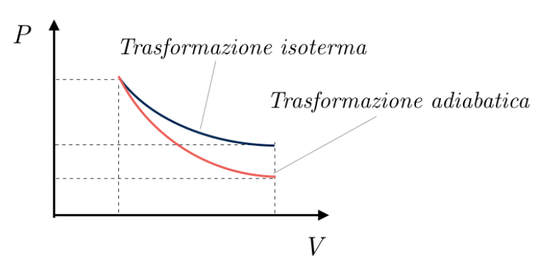 Energia interna e temperatura