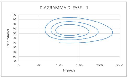 Diagramma di fase 1
