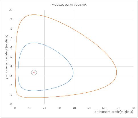 Modello Lotka-Volterra predatori prede