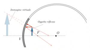 Specchi Convessi E Concavi.La Legge Dei Punti Coniugati Matematicamente