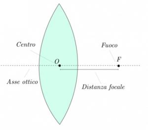 Le lenti sferiche matematicamente - Specchi e lenti ...